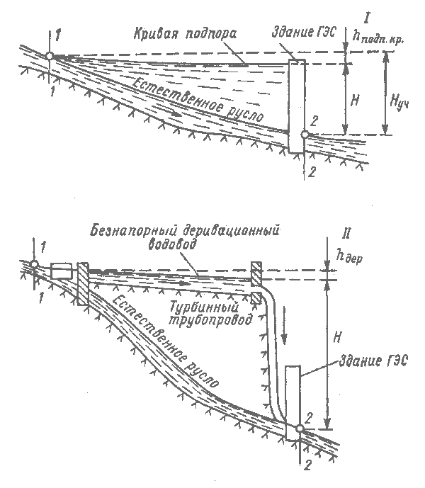 схемы гидроэлектростанций.